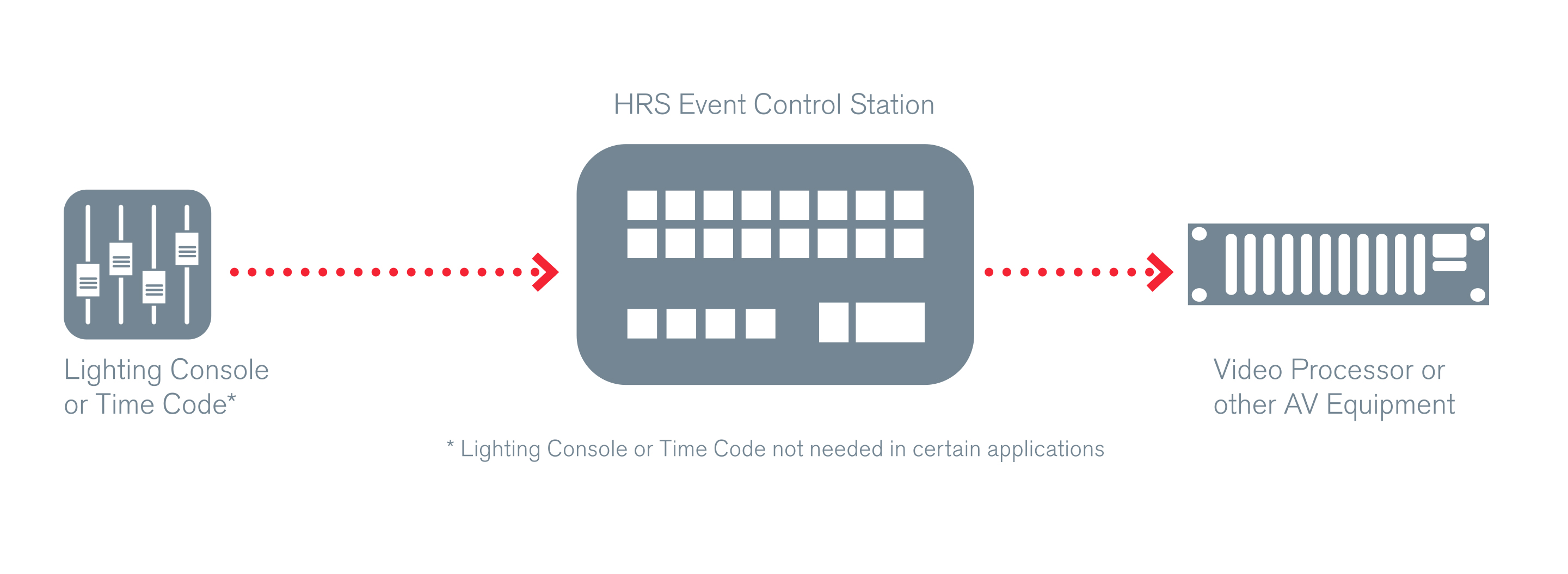 Event Control Station – HRS Control