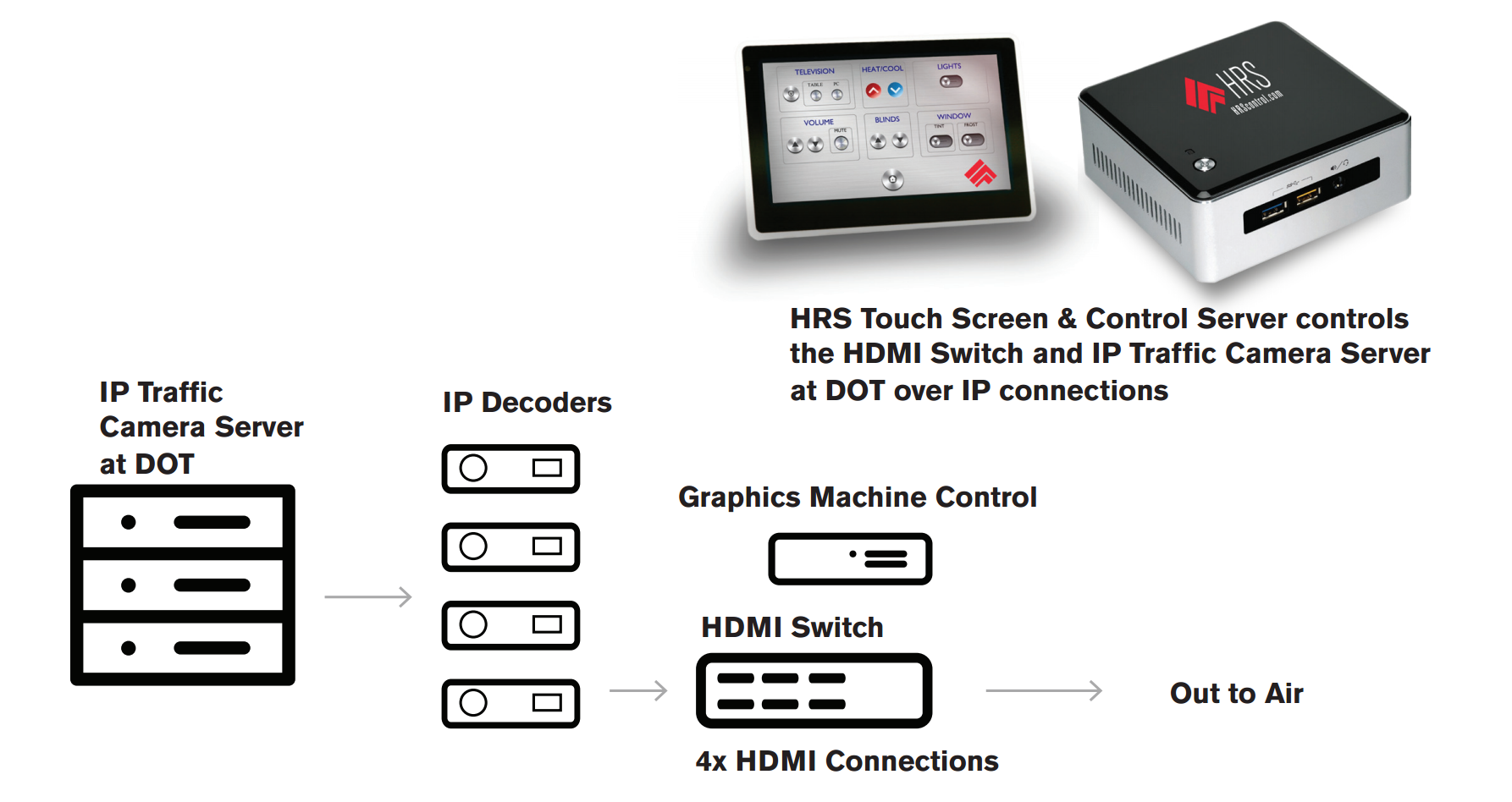 Broadcast Solutions – IP Traffic Cameras – HRS Control