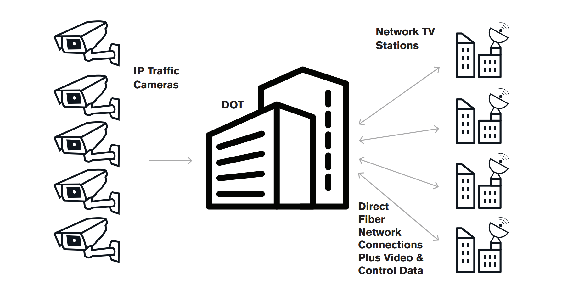 Broadcast Solutions – IP Traffic Cameras – High Resolution Systems